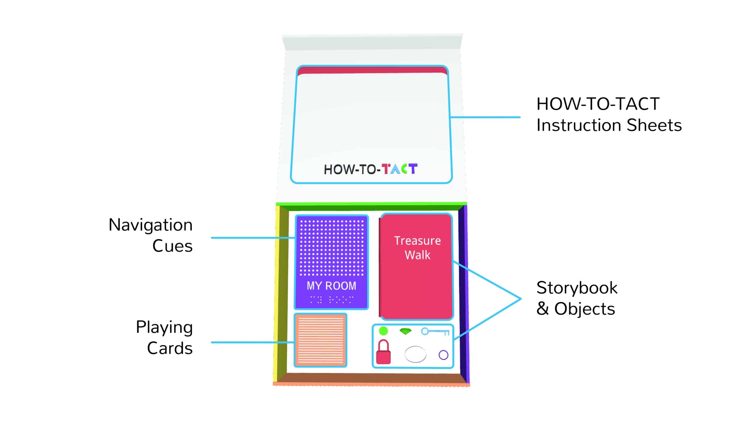 "Diagram of TACT-A-KIT box. White instruction book labeled ""How-to-TACT"", red book labeled ""Treasure Walk"" with a small green button, small green gem, red lock, blue key, white oval, and purple circle, orange playing cards labeled ""Playing Cards,"" and purple textured card labeled ""Navigation Cues"""